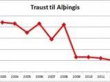Vaktin hennar Jóhönnu: Traust á Alþingi aldrei minna